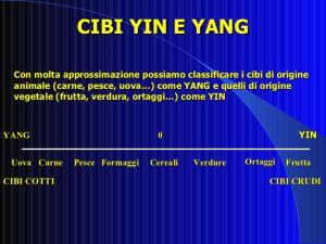 Classificazione Cibi Yin e Yang