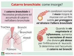 catarro-bronchiale_640x480