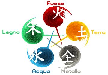 Le Cinque tipologie energetiche in Medicina Tradizionale Cinese