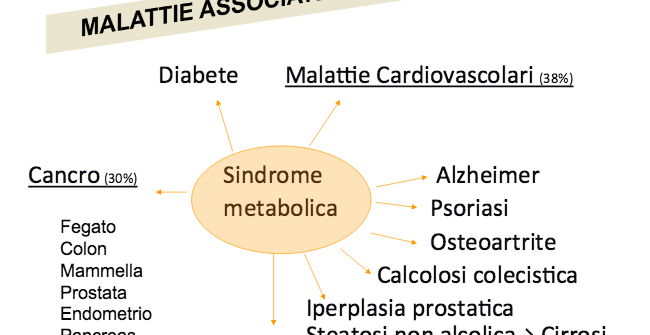 Sindrome Metabolica. Il quartetto mortale