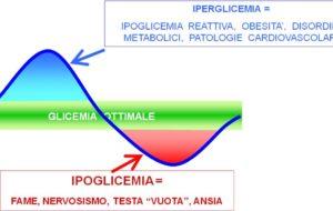Cosa influisce sulla glicemia?