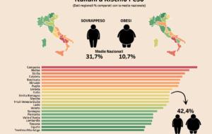 Sud batte Nord. Ma in obesità e sovrappeso